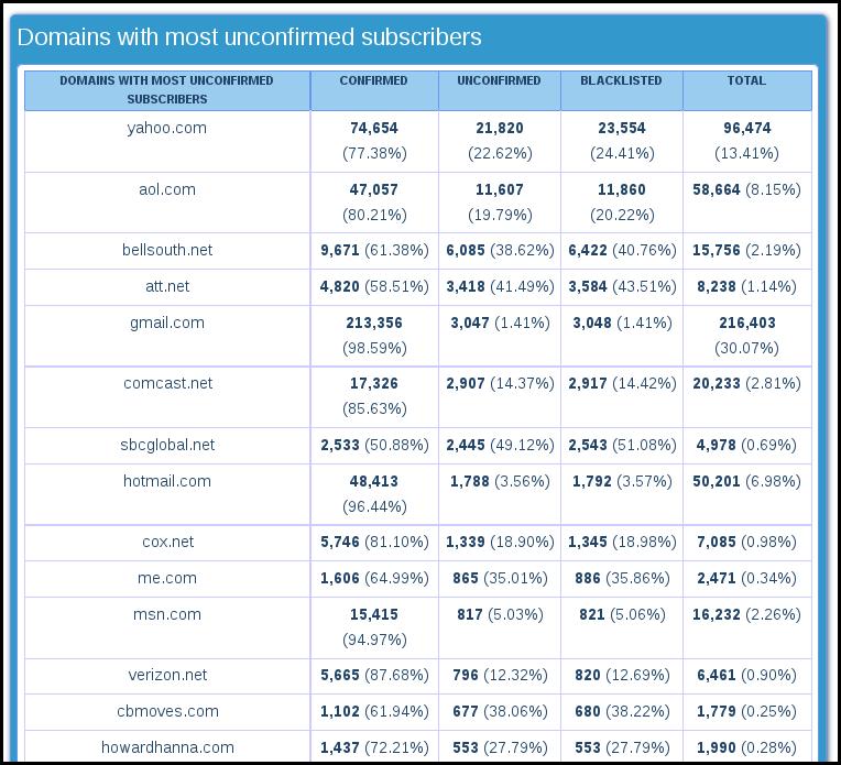 advanced domain statictis email marketing